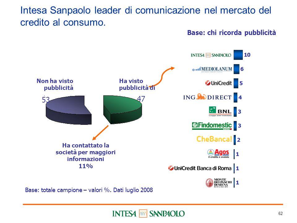 62 Intesa Sanpaolo leader di comunicazione nel mercato del credito al consumo.
