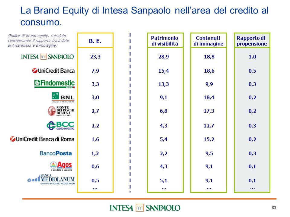63 La Brand Equity di Intesa Sanpaolo nellarea del credito al consumo.