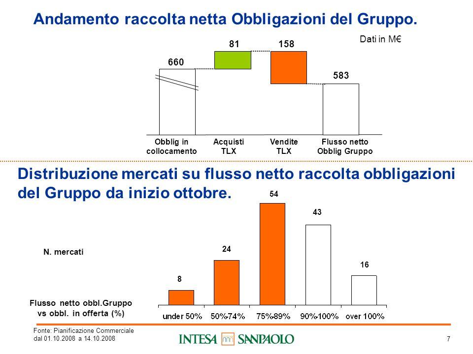 7 Andamento raccolta netta Obbligazioni del Gruppo.