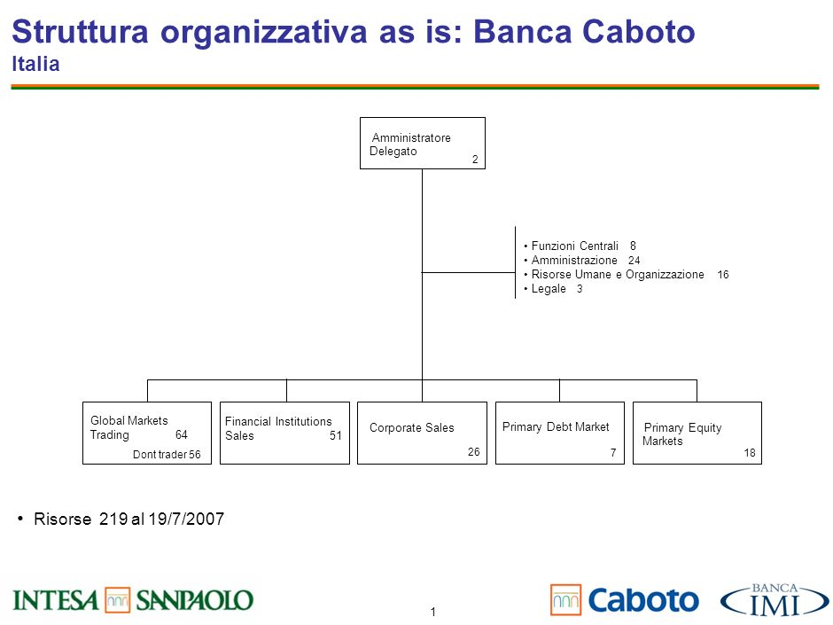1 Struttura organizzativa as is: Banca Caboto Italia Amministratore Delegato GlobalMarket Trading CorporateSales Primary Equity Markets Financial Institutions Sales Primary Debt Market Amministratore Delegato Global Markets Trading 64 Corporate Sales Primary Equity Markets Financial Institutions Sales 51 Primary Debt Market Funzioni Centrali 8 Amministrazione 24 Risorse Umane e Organizzazione 16 Legale 3 Dont trader 56 26 7 18 2 Risorse 219 al 19/7/2007