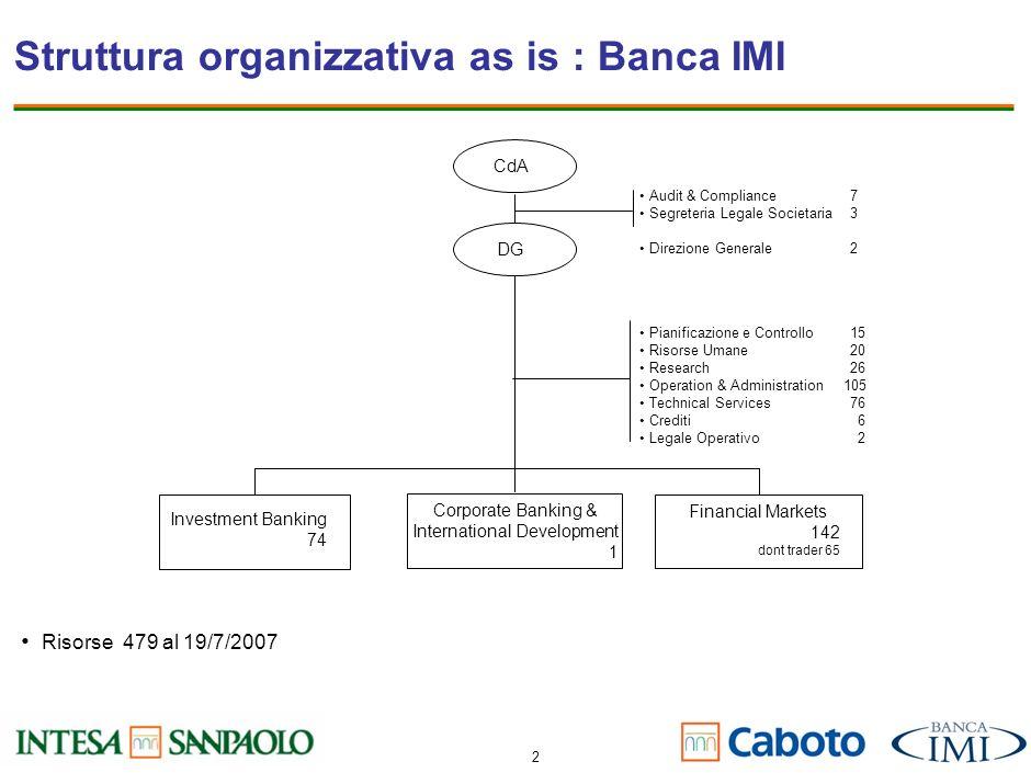 1 Struttura organizzativa as is: Banca Caboto Italia Amministratore Delegato GlobalMarket Trading CorporateSales Primary Equity Markets Financial Inst