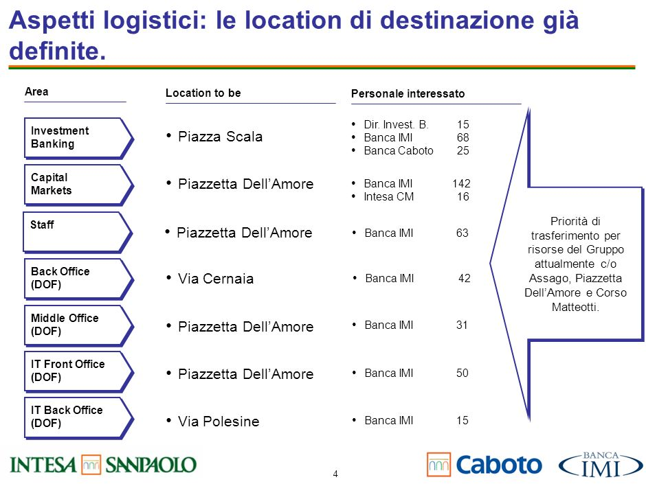 4 Aspetti logistici: le location di destinazione già definite.