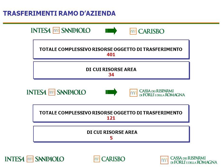 TRASFERIMENTI RAMI DAZIENDA Provincia di Bologna - n. 11 punti operativi - n. 122 risorse Provincia di Ferrara - n. 4 punti operativi - n. 33 risorse