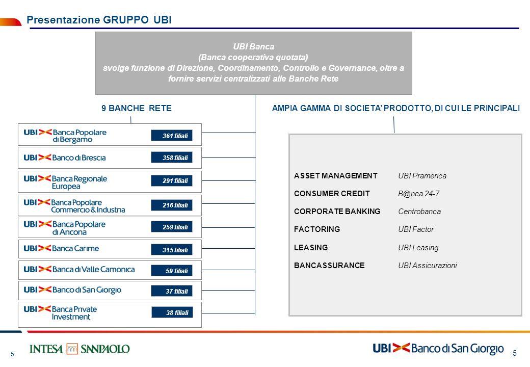 5 5 ASSET MANAGEMENTUBI Pramerica CONSUMER CREDITB@nca 24-7 CORPORATE BANKINGCentrobanca FACTORINGUBI Factor LEASINGUBI Leasing BANCASSURANCEUBI Assic