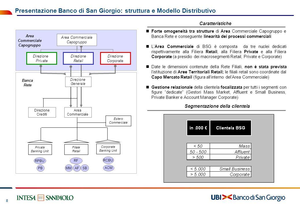 8 Forte omogeneità tra strutture di Area Commerciale Capogruppo e Banca Rete e conseguente linearità dei processi commerciali LArea Commerciale di BSG