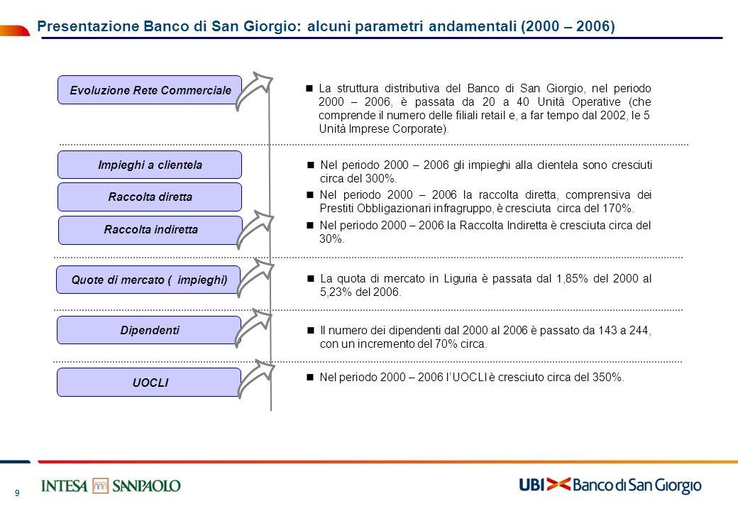 9 La struttura distributiva del Banco di San Giorgio, nel periodo 2000 – 2006, è passata da 20 a 40 Unità Operative (che comprende il numero delle fil