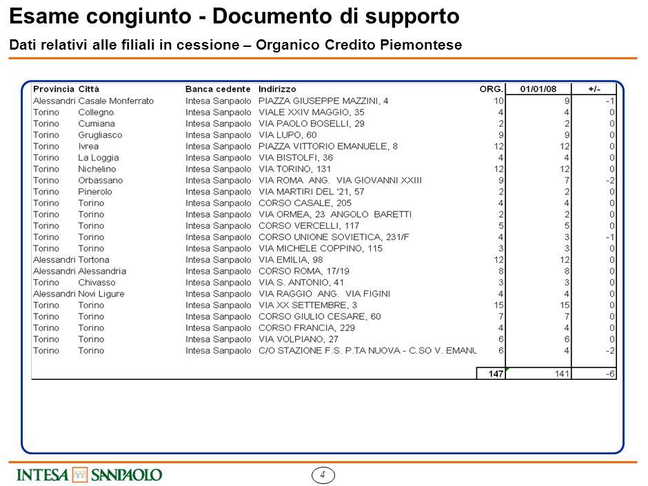 3 Esame congiunto - Documento di supporto Dati relativi alle filiali in cessione – Organico Credito Artigiano