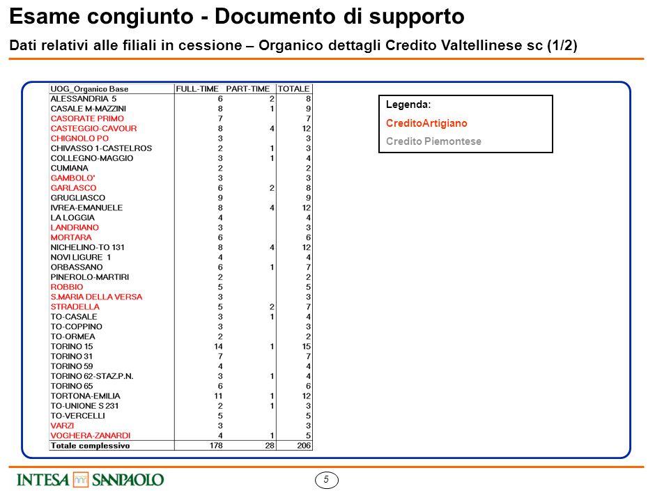 5 Esame congiunto - Documento di supporto Dati relativi alle filiali in cessione – Organico dettagli Credito Valtellinese sc (1/2) Legenda: CreditoArtigiano Credito Piemontese