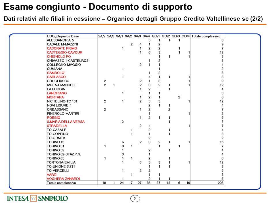 6 Esame congiunto - Documento di supporto Dati relativi alle filiali in cessione – Organico dettagli Gruppo Credito Valtellinese sc (2/2)