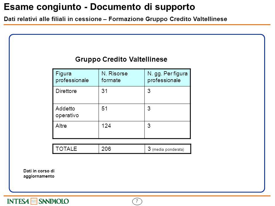 7 Esame congiunto - Documento di supporto Dati relativi alle filiali in cessione – Formazione Gruppo Credito Valtellinese Figura professionale N.
