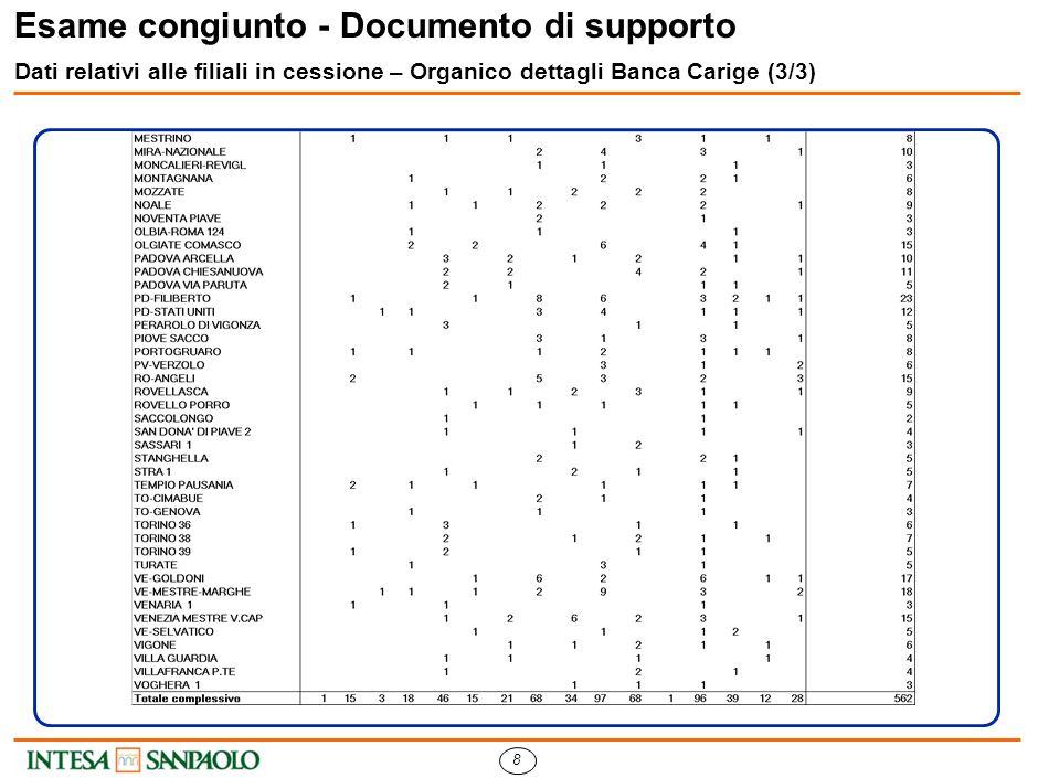 7 Esame congiunto - Documento di supporto Dati relativi alle filiali in cessione – Organico dettagli Banca Carige (2/3)