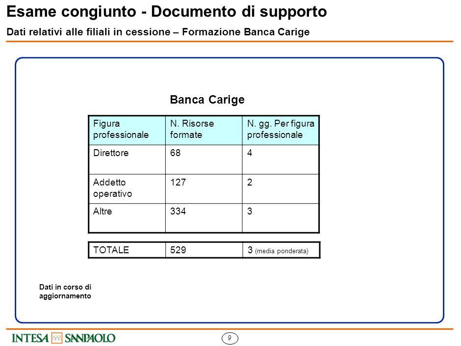 8 Esame congiunto - Documento di supporto Dati relativi alle filiali in cessione – Organico dettagli Banca Carige (3/3)