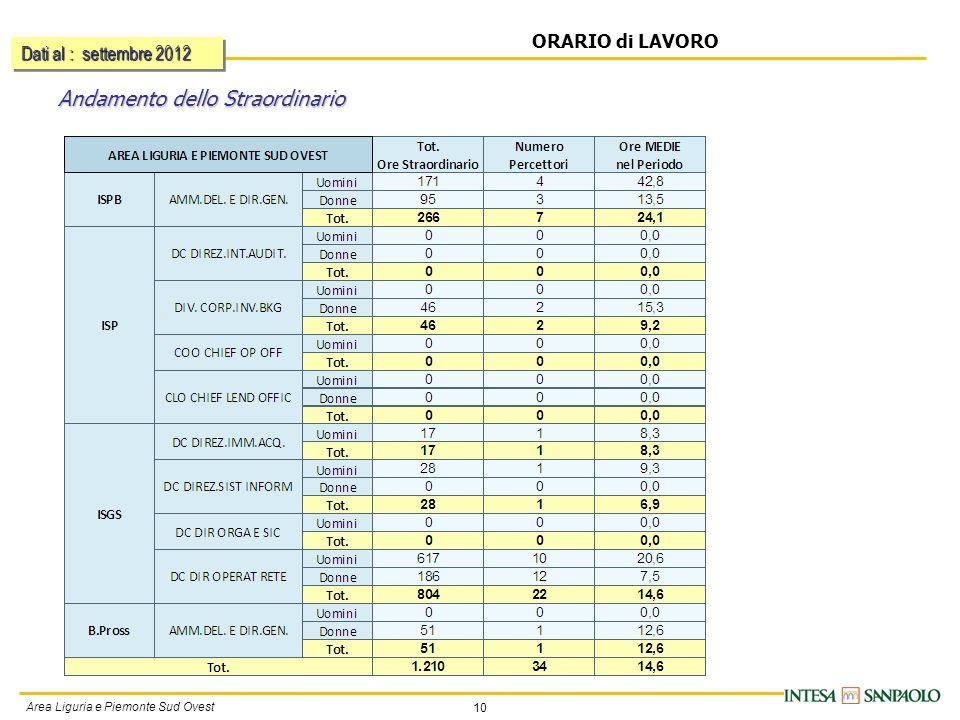 10 Area Liguria e Piemonte Sud Ovest ORARIO di LAVORO Andamento dello Straordinario Dati al : settembre 2012