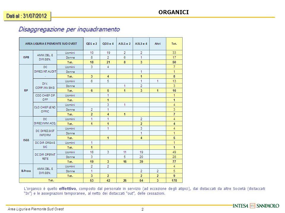 2 Area Liguria e Piemonte Sud Ovest ORGANICI Disaggregazione per inquadramento Dati al : 31/07/2012 Lorganico è quello effettivo, composto dal personale in servizio (ad eccezione degli atipici), dai distaccati da altre Società (distaccati In) e le assegnazioni temporanee, al netto dei distaccati out, delle cessazioni.