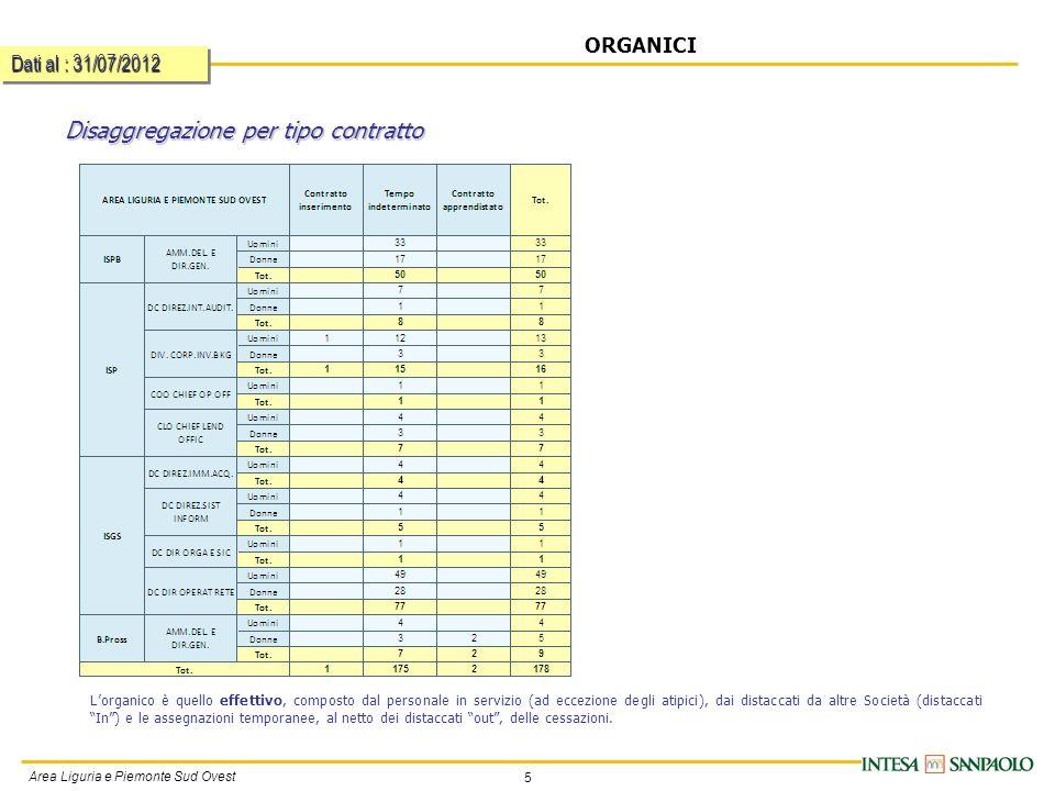 5 Area Liguria e Piemonte Sud Ovest Disaggregazione per tipo contratto ORGANICI Dati al : 31/07/2012 Lorganico è quello effettivo, composto dal personale in servizio (ad eccezione degli atipici), dai distaccati da altre Società (distaccati In) e le assegnazioni temporanee, al netto dei distaccati out, delle cessazioni.