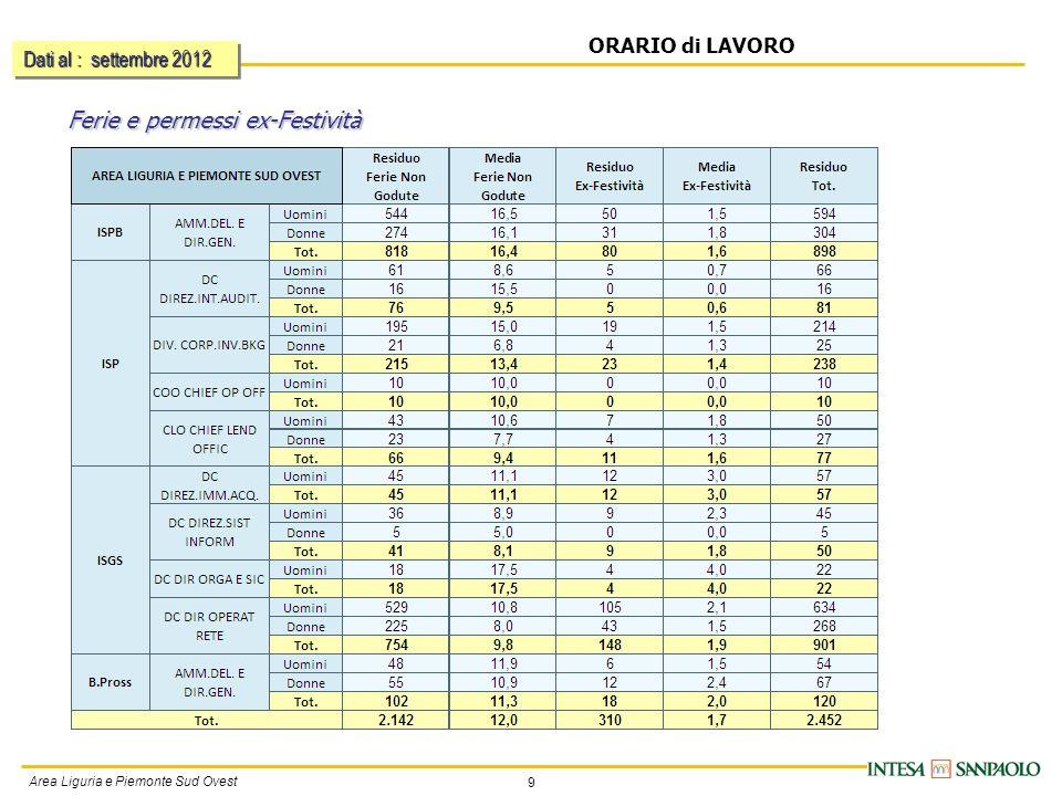 9 Area Liguria e Piemonte Sud Ovest ORARIO di LAVORO Ferie e permessi ex-Festività Dati al : settembre 2012