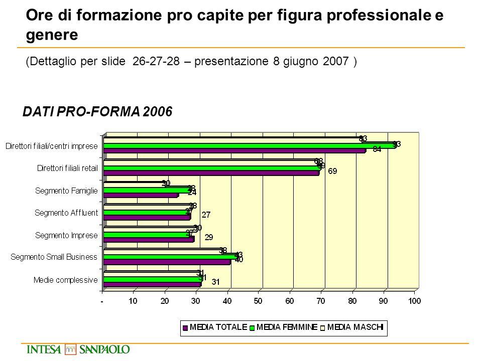 Ore di formazione pro capite per figura professionale e genere DATI PRO-FORMA 2006 (Dettaglio per slide 26-27-28 – presentazione 8 giugno 2007 )