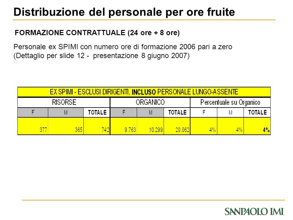 Personale ex SPIMI con numero ore di formazione 2006 pari a zero (Dettaglio per slide 12 - presentazione 8 giugno 2007) Distribuzione del personale pe
