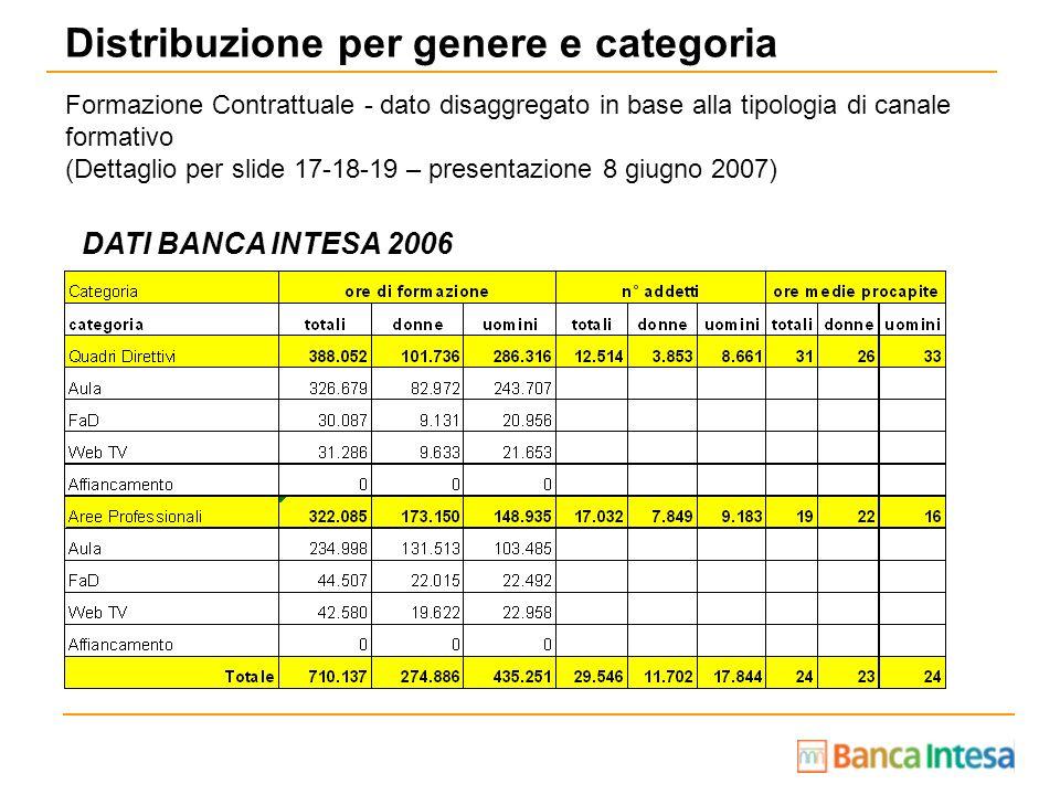 Distribuzione per genere e categoria DATI BANCA INTESA 2006 Formazione Contrattuale - dato disaggregato in base alla tipologia di canale formativo (De