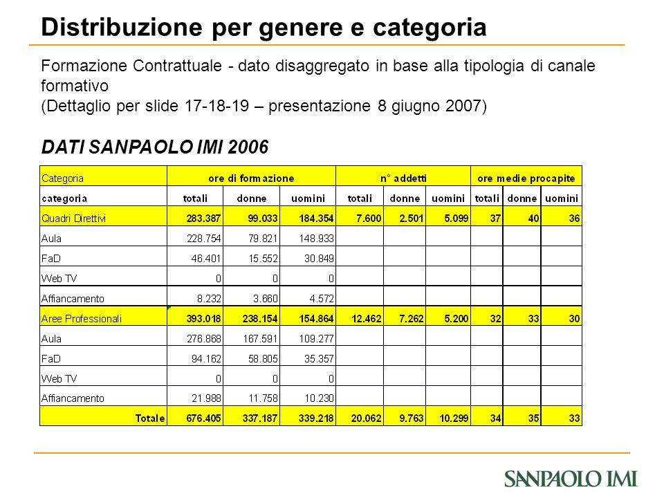 DATI SANPAOLO IMI 2006 Distribuzione per genere e categoria Formazione Contrattuale - dato disaggregato in base alla tipologia di canale formativo (De