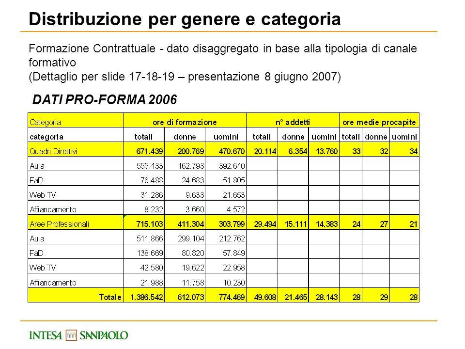DATI PRO-FORMA 2006 Distribuzione per genere e categoria Formazione Contrattuale - dato disaggregato in base alla tipologia di canale formativo (Detta