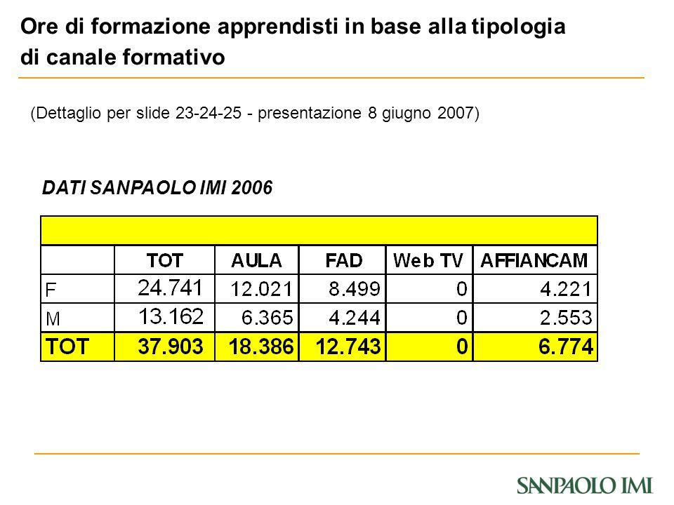 DATI SANPAOLO IMI 2006 (Dettaglio per slide 23-24-25 - presentazione 8 giugno 2007) Ore di formazione apprendisti in base alla tipologia di canale for