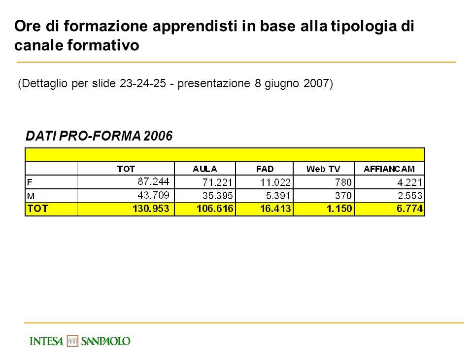 DATI PRO-FORMA 2006 Ore di formazione apprendisti in base alla tipologia di canale formativo (Dettaglio per slide 23-24-25 - presentazione 8 giugno 20
