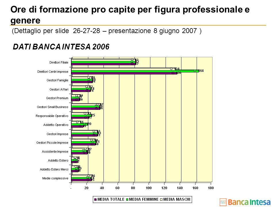 DATI BANCA INTESA 2006 Ore di formazione pro capite per figura professionale e genere (Dettaglio per slide 26-27-28 – presentazione 8 giugno 2007 )