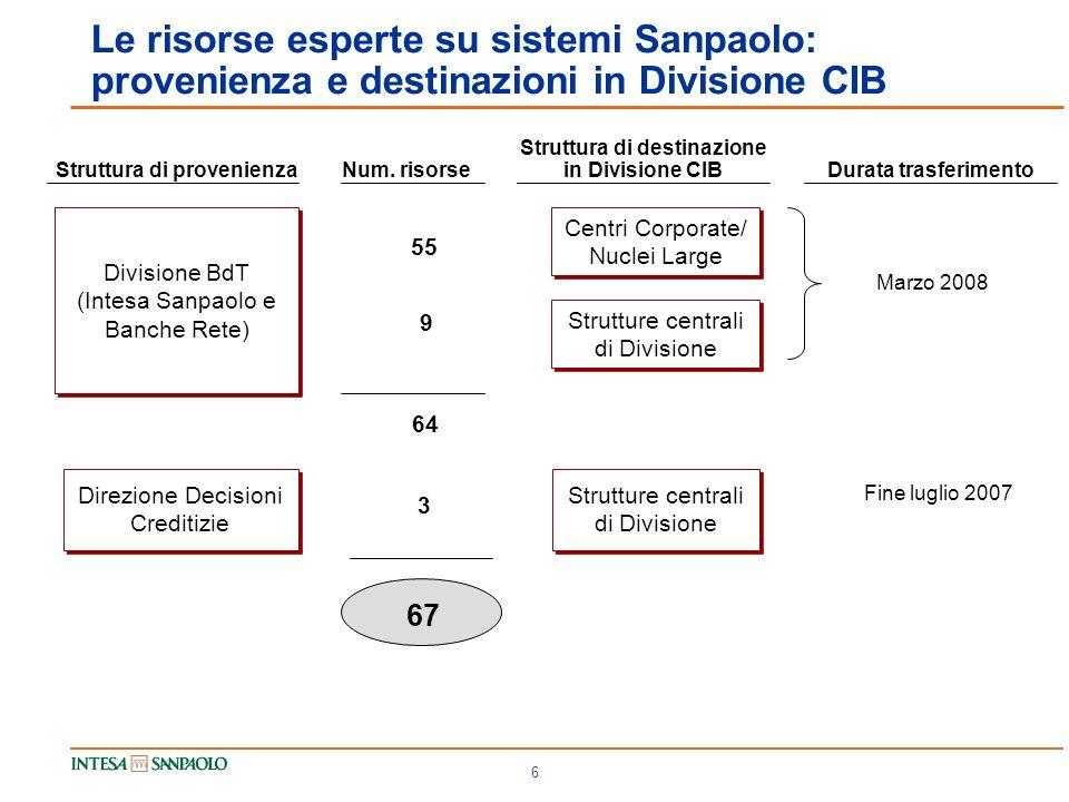 6 Le risorse esperte su sistemi Sanpaolo: provenienza e destinazioni in Divisione CIB Divisione BdT (Intesa Sanpaolo e Banche Rete) Direzione Decisioni Creditizie Struttura di provenienza Centri Corporate/ Nuclei Large Strutture centrali di Divisione Struttura di destinazione in Divisione CIB Num.