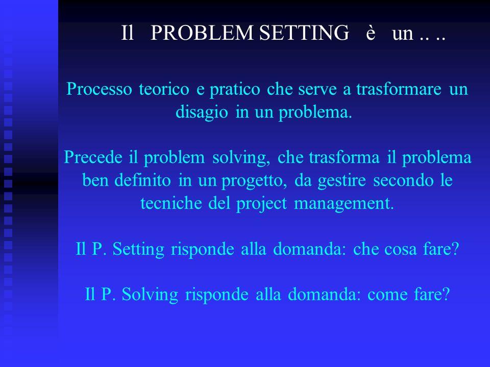 Processo teorico e pratico che serve a trasformare un disagio in un problema. Precede il problem solving, che trasforma il problema ben definito in un