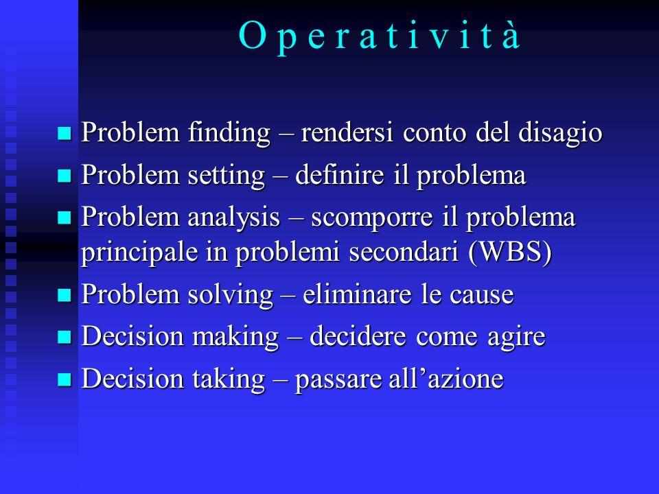 O p e r a t i v i t à Problem finding – rendersi conto del disagio Problem finding – rendersi conto del disagio Problem setting – definire il problema