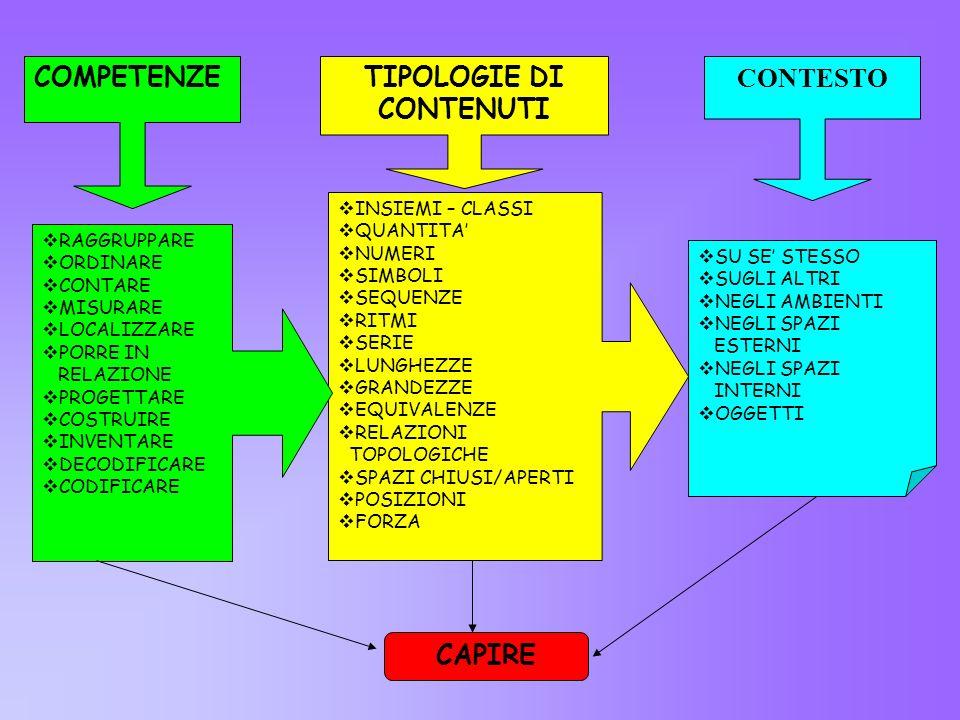STRATEGIE COGNITIVE CAPIRE E Afferrare il significato Stabilire una relazione Rendersi conto Concetto Rapporto - nesso Descrivere - definire CONTENUTO
