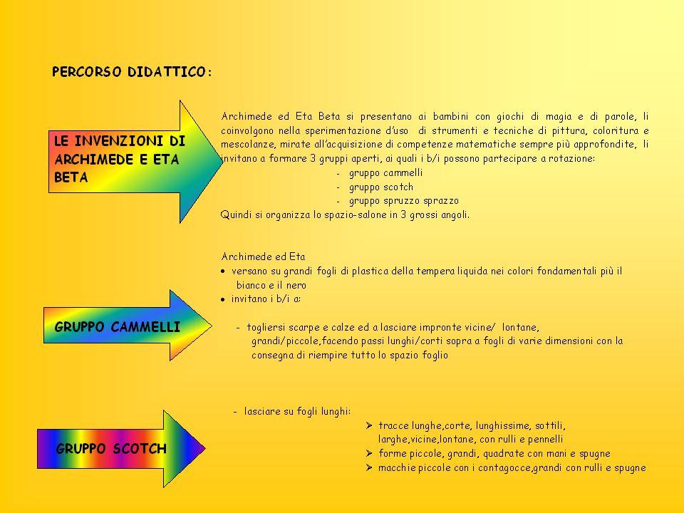 OSSERVARE TRASFORMARE COLORI MESCOLANZE DIMENSIONI POSIZIONI CONTRASTI TRIDIMENSIONALITA COMPRENDERE DESCRIVERE STIMARE QUANTITA DISTANZE LUNGHEZZE GRANDEZZE FORZA TEMPO CONTEMPORANEITA CONFRONTARE METTERE IN RELAZIONE LABORATORIO BULLELA PERCEPIRE