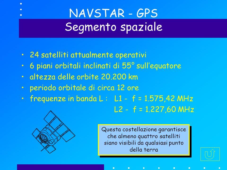 NAVSTAR - GPS Segmento spaziale 24 satelliti attualmente operativi 6 piani orbitali inclinati di 55° sullequatore altezza delle orbite 20.200 km periodo orbitale di circa 12 ore frequenze in banda L : L1 - f = 1.575,42 MHz L2 - f = 1.227,60 MHz Questa costellazione garantisce che almeno quattro satelliti siano visibili da qualsiasi punto della terra