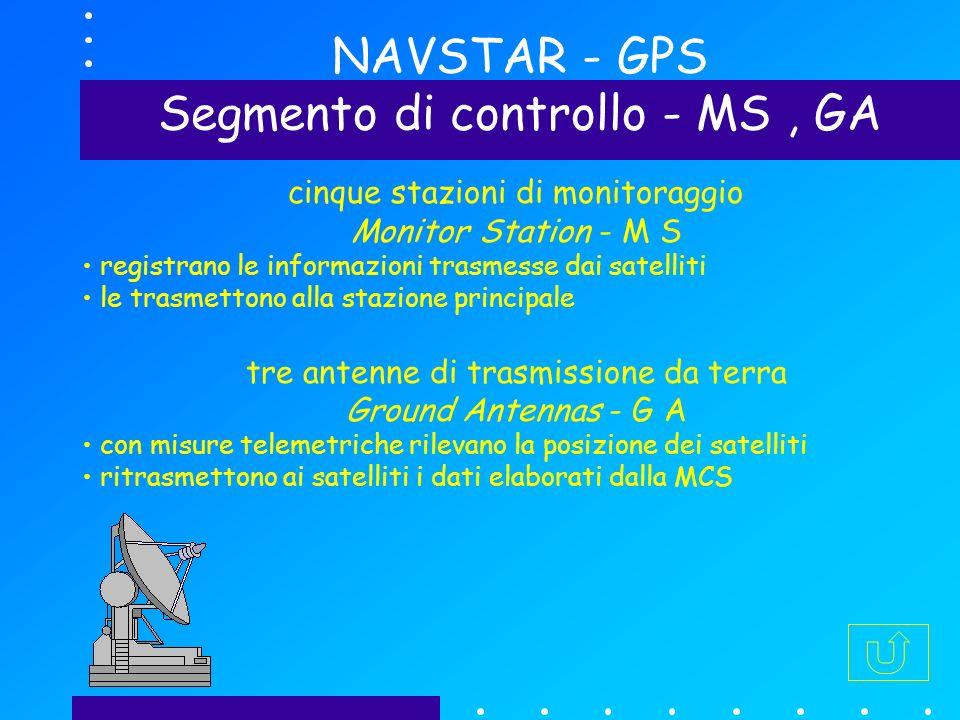 NAVSTAR - GPS Segmento di controllo - MS, GA cinque stazioni di monitoraggio Monitor Station - M S registrano le informazioni trasmesse dai satelliti le trasmettono alla stazione principale tre antenne di trasmissione da terra Ground Antennas - G A con misure telemetriche rilevano la posizione dei satelliti ritrasmettono ai satelliti i dati elaborati dalla MCS