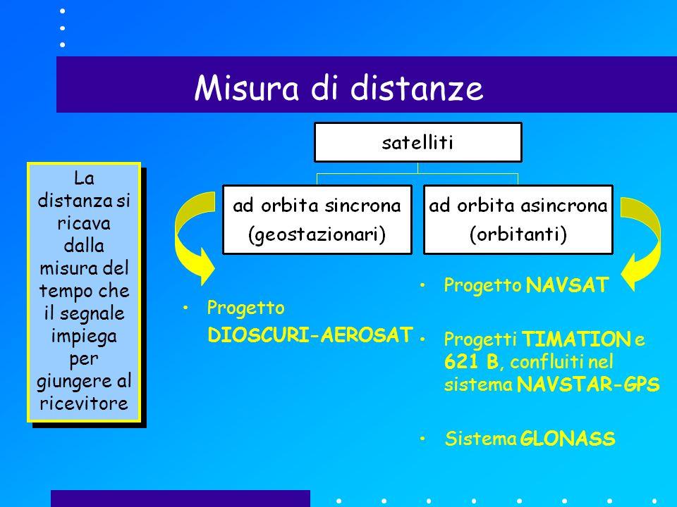 Misura di distanze Progetto DIOSCURI-AEROSAT Progetto NAVSAT Progetti TIMATION e 621 B, confluiti nel sistema NAVSTAR-GPS Sistema GLONASS La distanza si ricava dalla misura del tempo che il segnale impiega per giungere al ricevitore