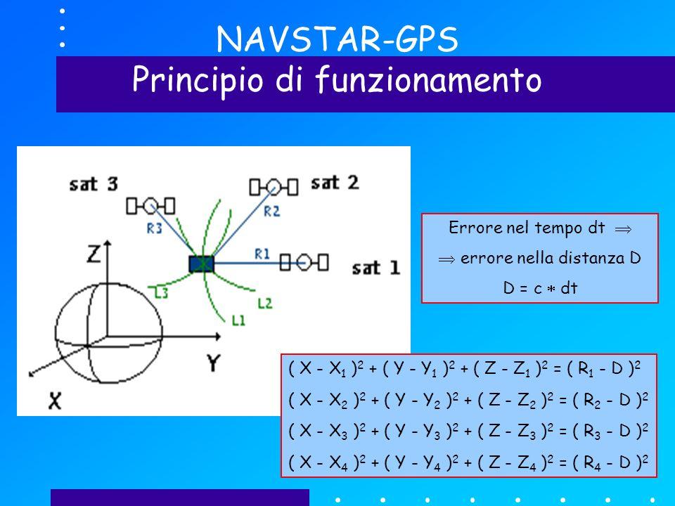 NAVSTAR-GPS Principio di funzionamento ( X - X 1 ) 2 + ( Y - Y 1 ) 2 + ( Z - Z 1 ) 2 = R 1 2 ( X - X 2 ) 2 + ( Y - Y 2 ) 2 + ( Z - Z 2 ) 2 = R 2 2 ( X - X 3 ) 2 + ( Y - Y 3 ) 2 + ( Z - Z 3 ) 2 = R 3 2 ( X - X 1 ) 2 + ( Y - Y 1 ) 2 + ( Z - Z 1 ) 2 = ( R 1 - D ) 2 ( X - X 2 ) 2 + ( Y - Y 2 ) 2 + ( Z - Z 2 ) 2 = ( R 2 - D ) 2 ( X - X 3 ) 2 + ( Y - Y 3 ) 2 + ( Z - Z 3 ) 2 = ( R 3 - D ) 2 ( X - X 4 ) 2 + ( Y - Y 4 ) 2 + ( Z - Z 4 ) 2 = ( R 4 - D ) 2 Errore nel tempo dt errore nella distanza D D = c dt