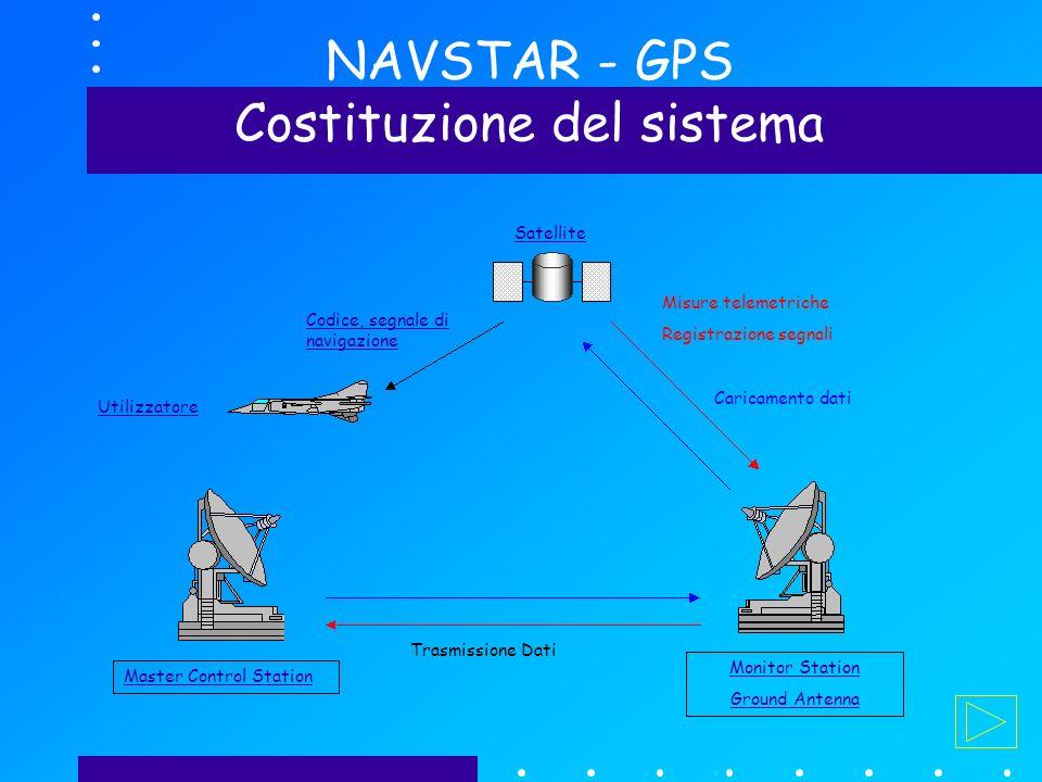 NAVSTAR - GPS Costituzione del sistema Master Control Station Monitor Station Ground Antenna Trasmissione Dati Misure telemetriche Registrazione segnali Caricamento dati Codice, segnale di navigazione Utilizzatore Satellite
