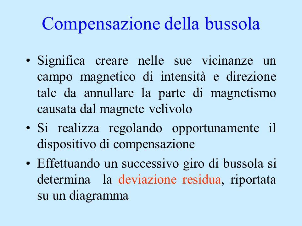 Compensazione della bussola Significa creare nelle sue vicinanze un campo magnetico di intensità e direzione tale da annullare la parte di magnetismo