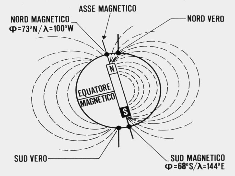 Deviazione magnetica E langolo formato tra il Nm e il Nb, determinato dal campo magnetico di bordo I ferri dolci determinano invece un campo magnetico di bordo di tipo temporaneo