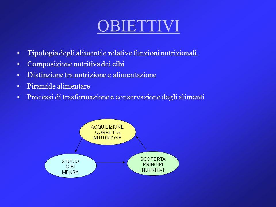 OBIETTIVI Tipologia degli alimenti e relative funzioni nutrizionali. Composizione nutritiva dei cibi Distinzione tra nutrizione e alimentazione Pirami