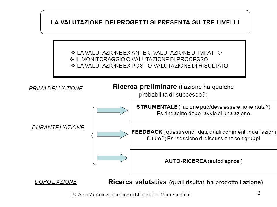 3 LA VALUTAZIONE DEI PROGETTI SI PRESENTA SU TRE LIVELLI LA VALUTAZIONE EX ANTE O VALUTAZIONE DI IMPATTO IL MONITORAGGIO O VALUTAZIONE DI PROCESSO LA VALUTAZIONE EX POST O VALUTAZIONE DI RISULTATO PRIMA DELLAZIONE DURANTE LAZIONE DOPO LAZIONE Ricerca preliminare (lazione ha qualche probabilità di successo ) Ricerca valutativa (quali risultati ha prodotto lazione) STRUMENTALE (lazione può/deve essere riorientata ) Es.:indagine dopo lavvio di una azione FEEDBACK ( questi sono i dati; quali commenti, quali azioni future ) Es.:sessione di discussione con gruppi AUTO-RICERCA (autodiagnosi) F.S.