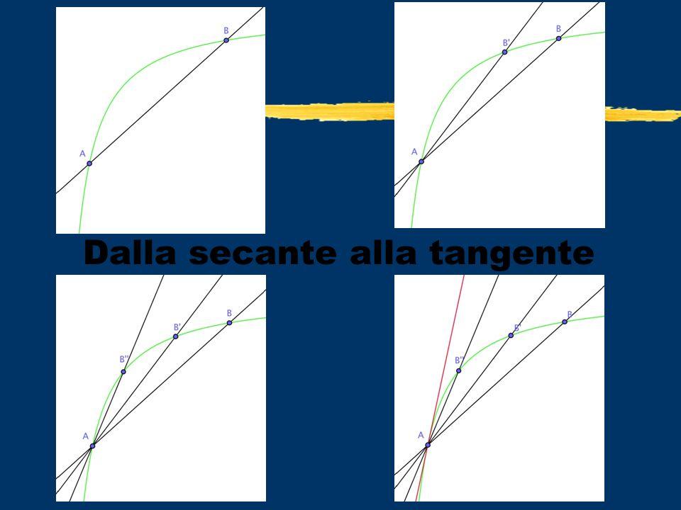 Retta tangente a una curva La retta tangente t a una curva in un punto A è la POSIZIONE LIMTE, se esiste, della secante AB al tendere di B a A