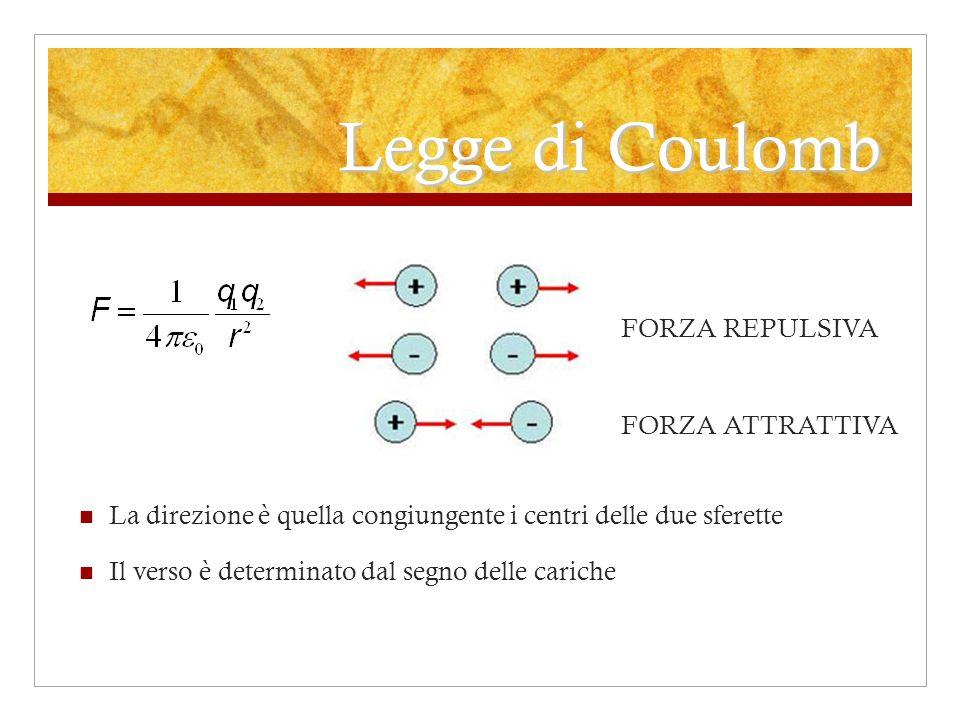 Legge di Coulomb La direzione è quella congiungente i centri delle due sferette Il verso è determinato dal segno delle cariche FORZA REPULSIVA FORZA A