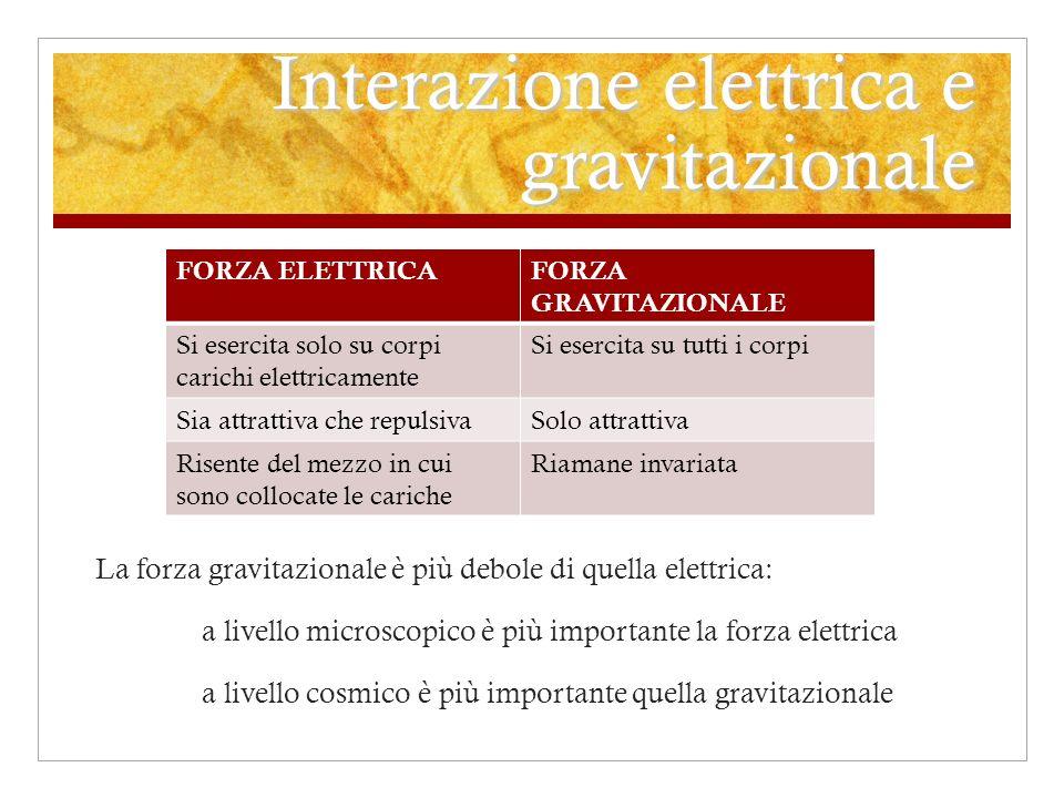 Interazione elettrica e gravitazionale La forza gravitazionale è più debole di quella elettrica: a livello microscopico è più importante la forza elet