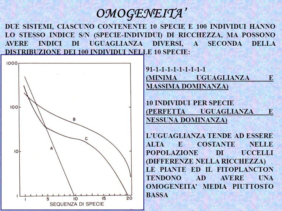 INDICE DI SIMPSON INDICE DI SHANNON-WEAVER D=1/ Σ p i 2 s i=1 H= -Σ p i log e p i SONO STATI ELABORATI VARI INDICI DI DIVERSITA CHE TENTANO DI PESARE QUESTI DUE PARAMETRI IN UNUNICA MISURA