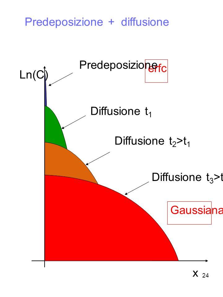 24 Predeposizione + diffusione Ln(C) x erfc Predeposizione Diffusione t 1 Diffusione t 2 >t 1 Diffusione t 3 >t 2 Gaussiana