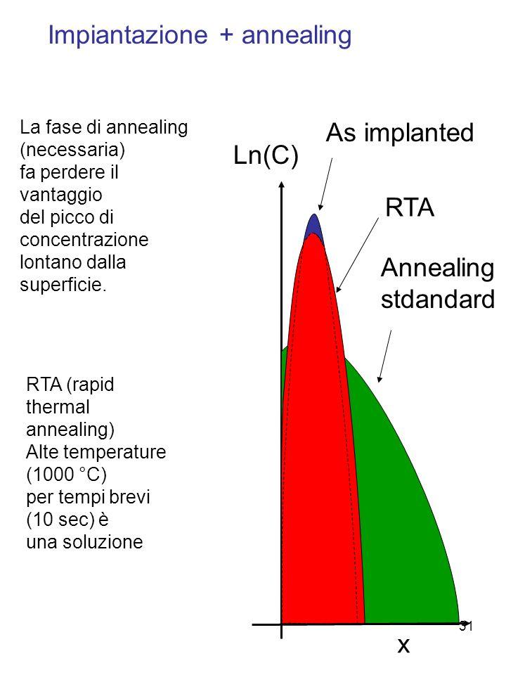 31 Impiantazione + annealing Ln(C) x La fase di annealing (necessaria) fa perdere il vantaggio del picco di concentrazione lontano dalla superficie. A
