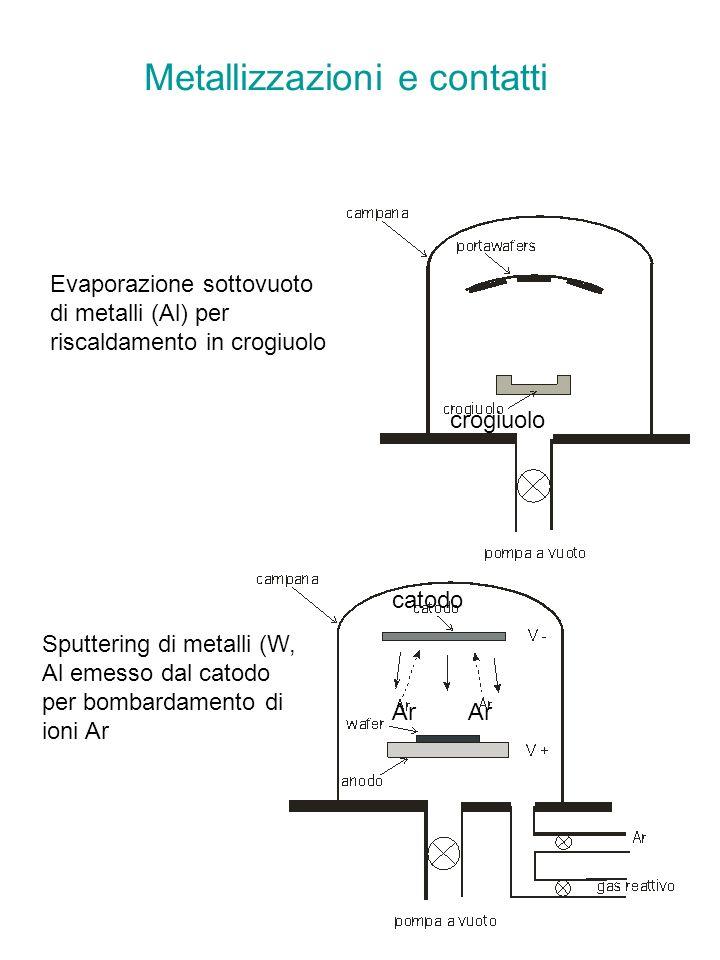 Metallizzazioni e contatti Sputtering di metalli (W, Al emesso dal catodo per bombardamento di ioni Ar Evaporazione sottovuoto di metalli (Al) per ris