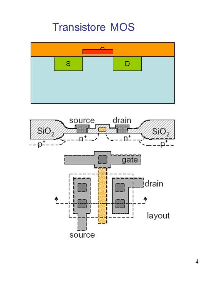 Processi tecnologici sui wafer di Si Ossidazione termica del silicio Deposizione di film di isolanti o conduttori Fotolitografia Attacchi chimici selettivi Impiantazione ionica (drogaggio) Diffusione termica Metallizzazioni e contatti